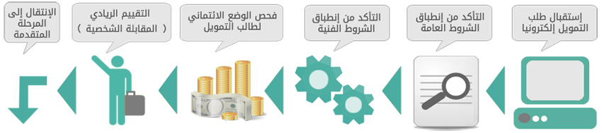 تمويل بنك التسليف لقطاع الاتصالات