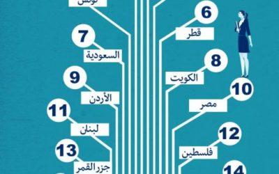 افضل 10 دول عربية لتأسيس وإنشاء شركة