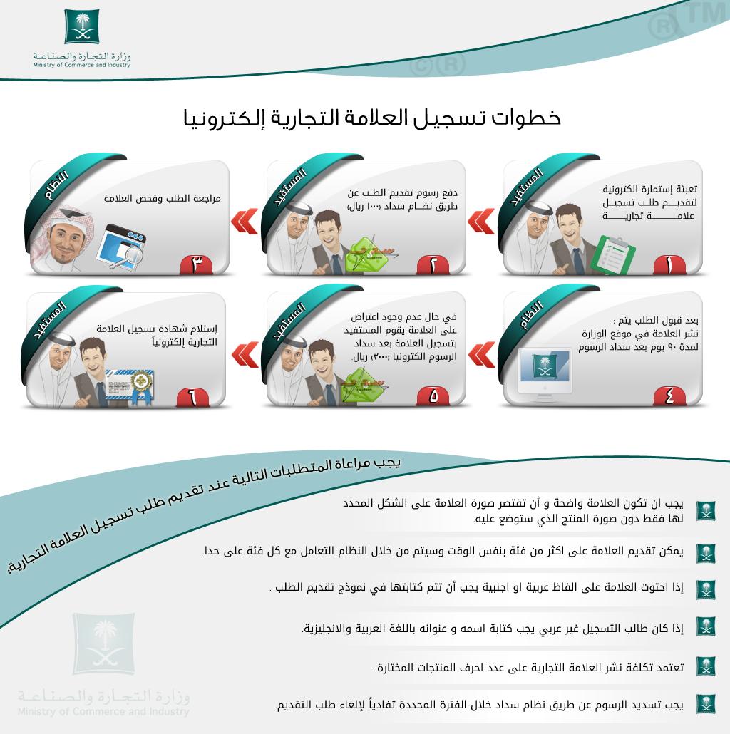 تسجيل علامة تجارية في السعودية