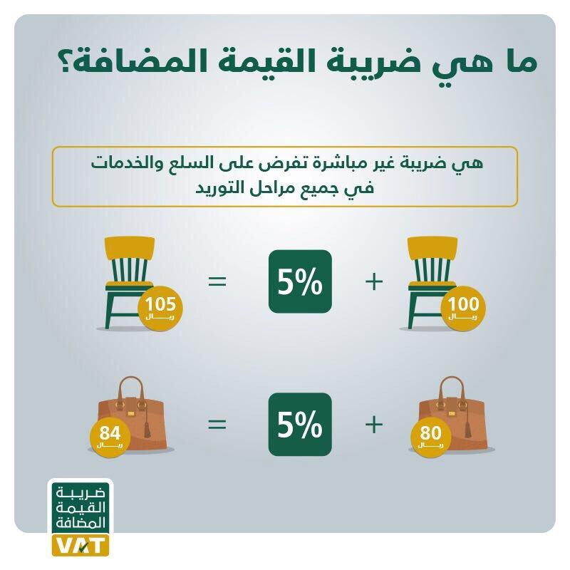 ضريبة القيمة المضافة ما هي وكيف تؤثر على المشاريع الصغيرة