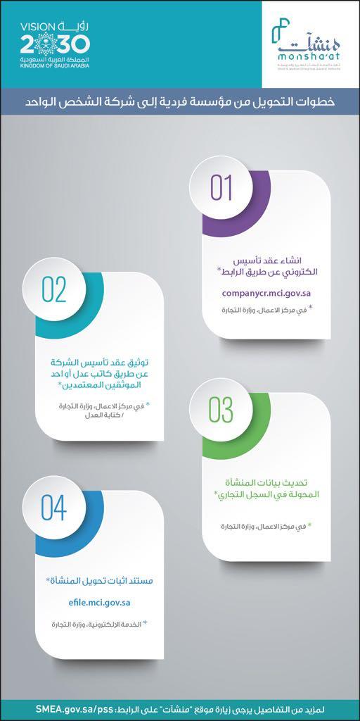 اجراءات تأسيس شركة الشخص الواحد في السعودية