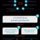 مبادرة استرداد الرسوم الحكومية كيف تستفيد منها وشرح تفصيلي