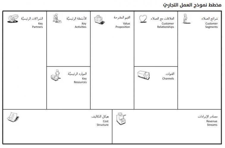 مخطط نموذج العمل التجاري أهميته وفائدته قبل البدء بالمشروع