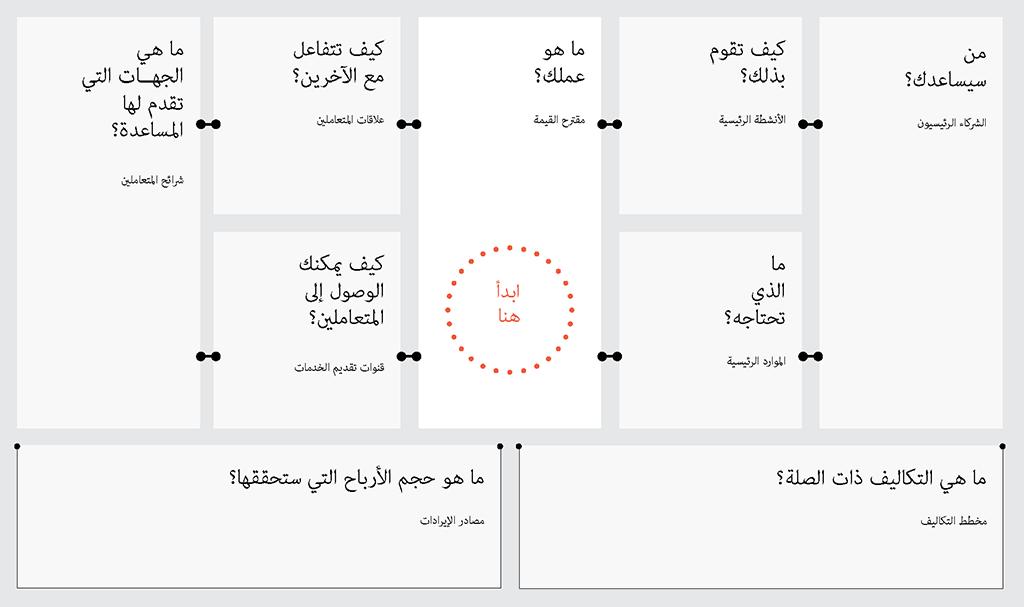 مخطط نموذج العمل التجاري كل ما تود معرفته عن نموذج الاعمال Business Model
