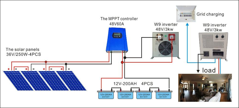 مشروع محل ألواح طاقة شمسية لبيع منتجات الطاقة وفكرة