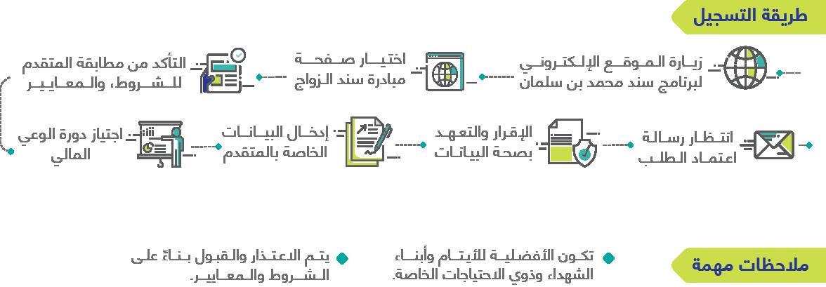 برنامج سند محمد بن سلمان كل ما تريد معترفه و شرح التقديم