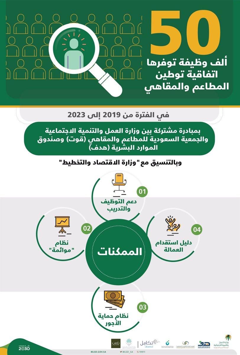 توطين المطاعم والمقاهي في السعودية في الفترة 2019-2023 وتأثيرة على القطاع