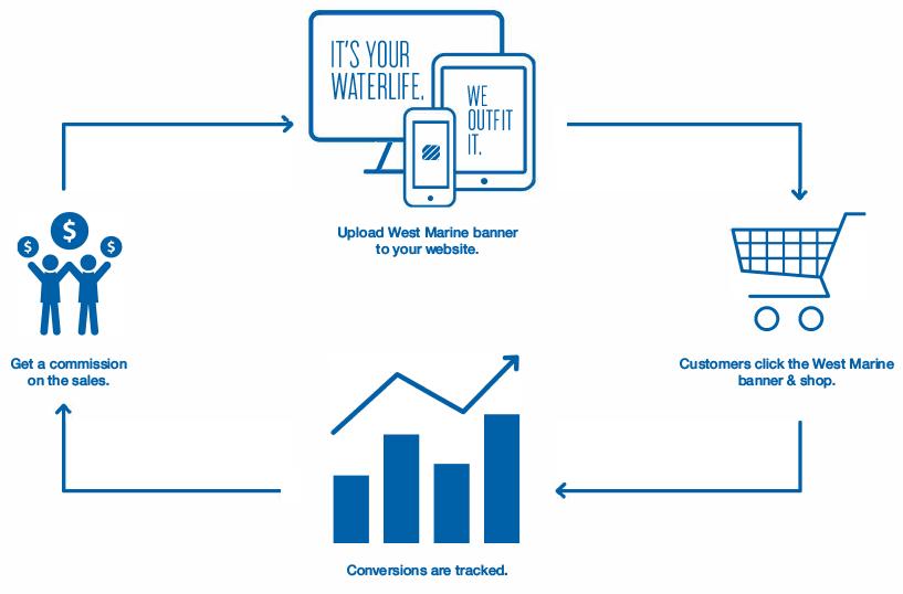 الربح من التسويق بالعمولة الجزء الثاني هكذا يربح خبراء التسويق بالعمولة