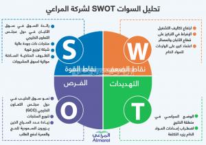 تحليل سوات swot ما هو وكيف تستفيد من تحليل سوات