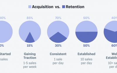 ماهو الاحتفاظ بالعملاء مع استراتيجيات تساعدك على الاحتفاظ بالعميل